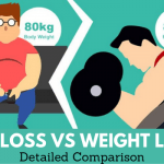 Fat Loss vs Weight Loss – Which Is Best Method To Lose Weight? Finding The Right Supplement